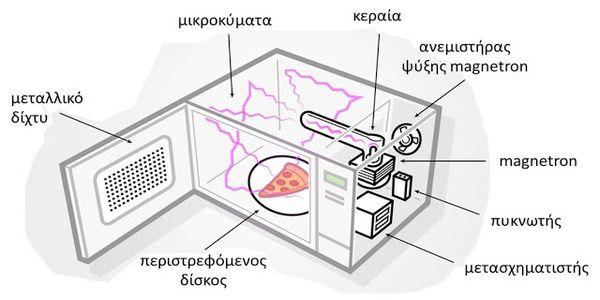 Είναι επικίνδυνος ο φούρνος μικροκυμάτων;<br /><br /> - Ειδήσεις Pancreta